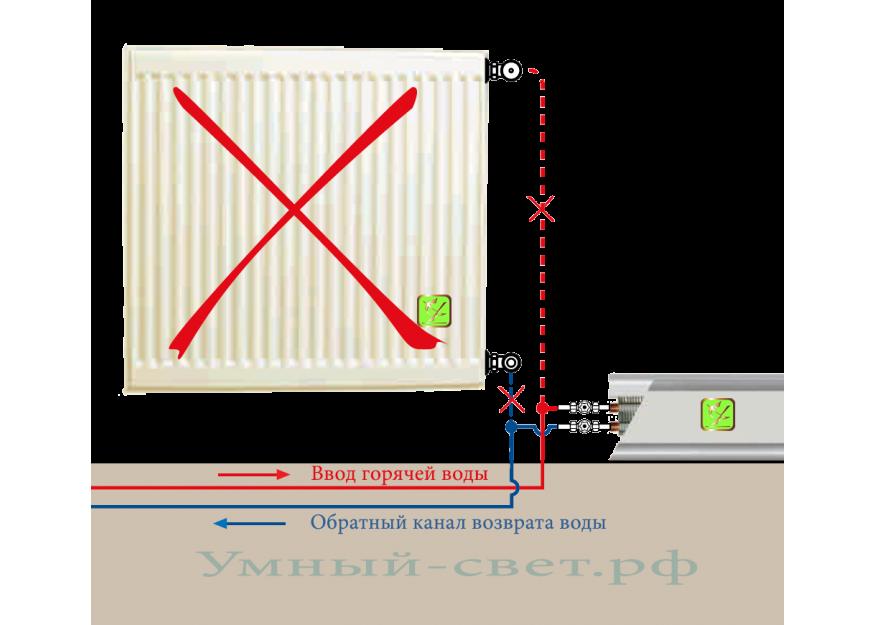Монтаж и установка системы обогрева на базе теплого плинтуса