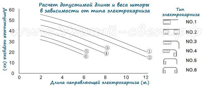 Расчет допустимой длины и веса шторы в зависимости от типа электрокарниза