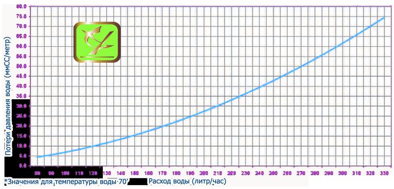 """График расчета потери давления воды в системе отопления """"Теплый плинтус"""""""