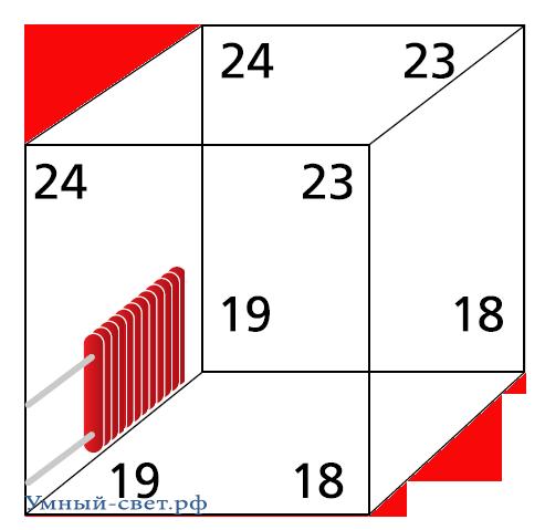 Пример распределения температуры в помещении, оборудованном обычной системой радиаторного батарейного отопления.